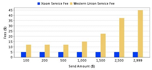 XOOM MONEY TRANSFER SERVICES REVIEW